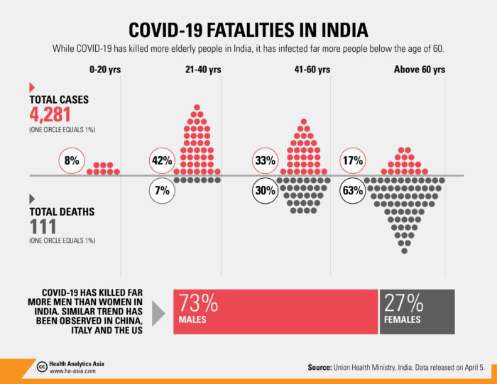63 Of Covid 19 Deaths In India Are Of 60 Age Group Health Analytics Asiahealth Analytics Asia